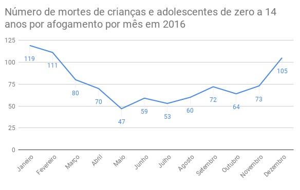 Gráfico de mortes por afogamento de crianças de zero a 14 em 2016